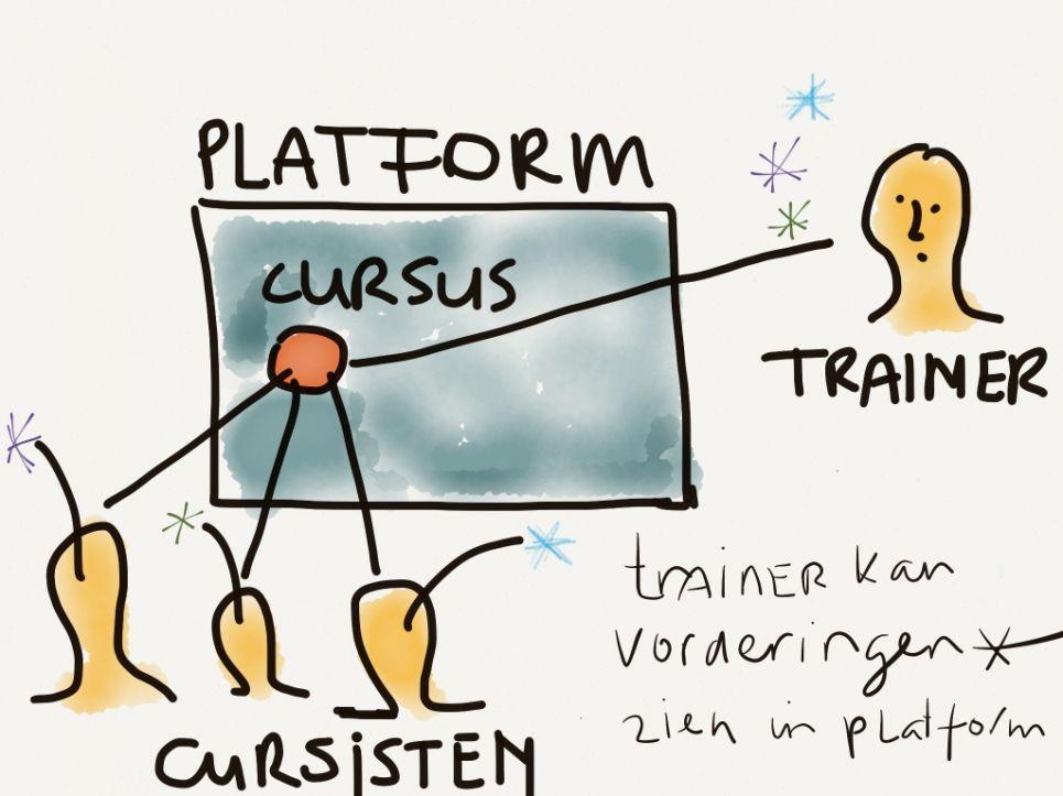 5 eisen die je stelt aan een e-learning platform