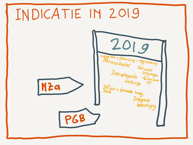 Wat wijzigt er in de indicatiestelling Zvw in 2019?