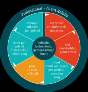 professioneleel leren vakbekwaam indiceren dankzij ons e-learning aanbod